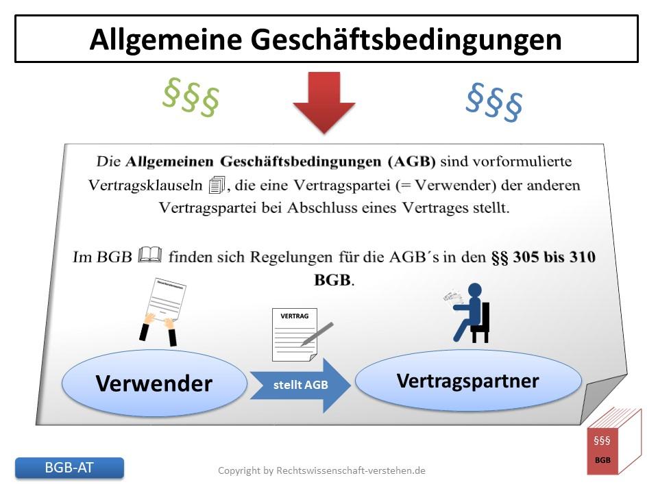 Was sind Allgemeine Geschäftsbedingungen? | Bürgerliches Gesetzbuches (BGB)