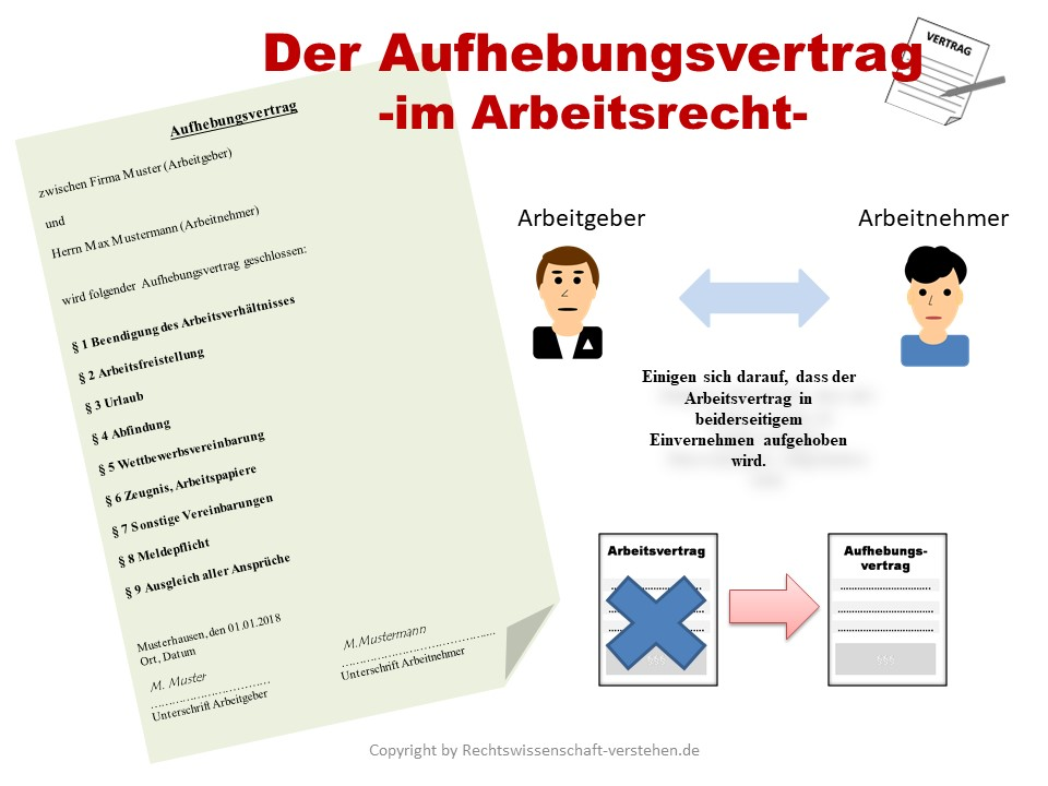 Aufhebungsvertrag Definition Erklärung Rechtslexikon