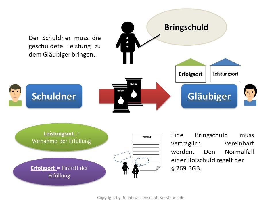 Bringschuld Definition & Erklärung | Rechtslexikon