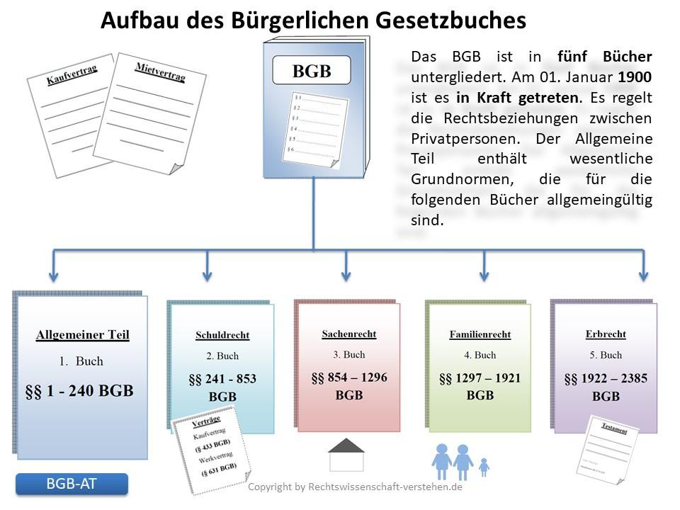 Bürgerliches Gesetzbuch (BGB) | Rechtswissenschaft-verstehen.de