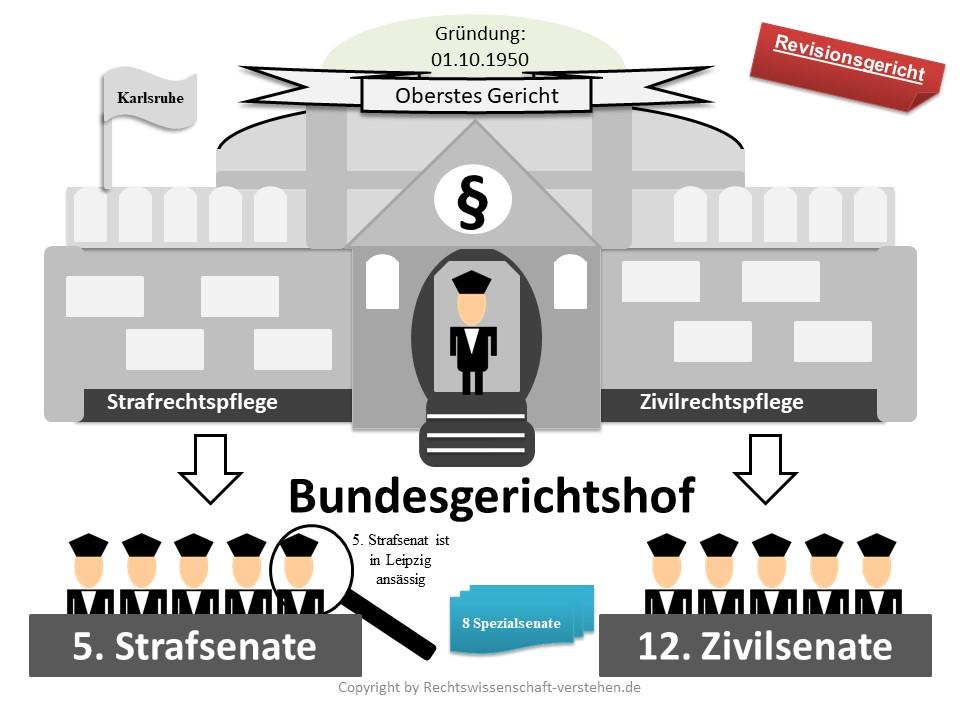 Bundesgerichtshof Definition & Erklärung | Rechtslexikon