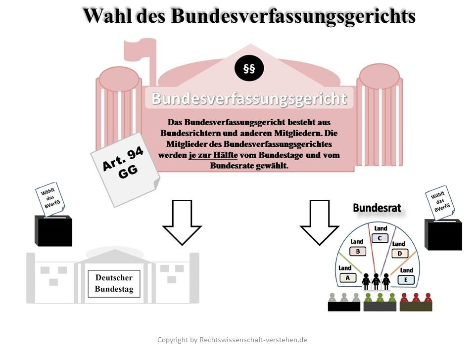Bundesverfassungsgericht Definition & Erklärung | Rechtslexikon