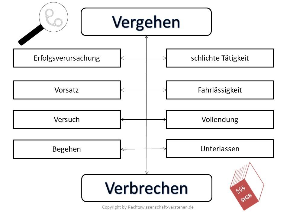 Baukastensystem des Strafrechts | Deliktselemente und Deliktsarten
