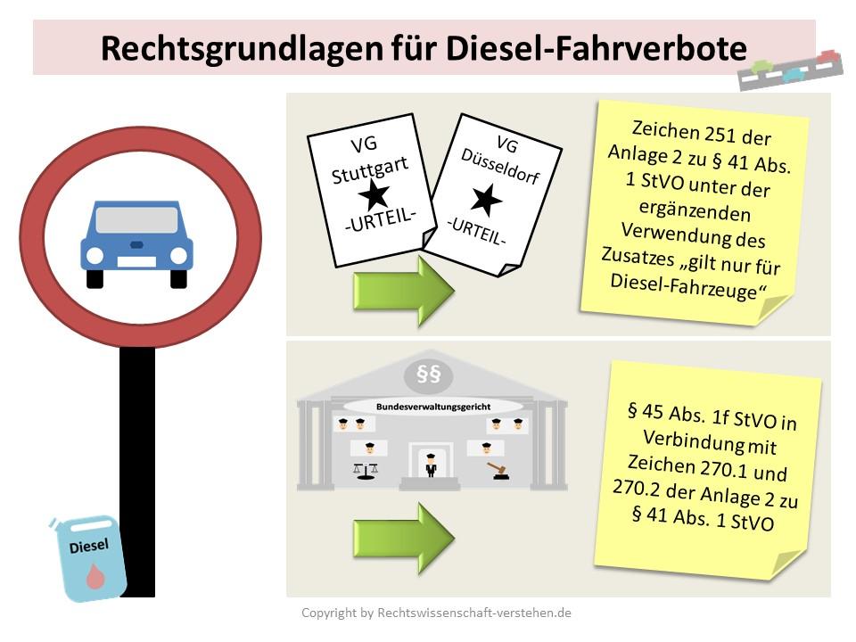 Rechtliche Betrachtung der Fahrverbote von Diesel-Kraftfahrzeugen | Rechtswissenschaft Blog