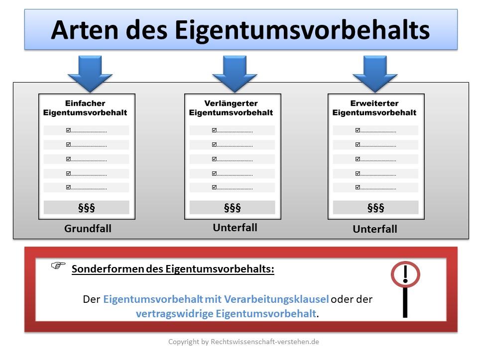 Anwartschaftsrecht Definition & Erklärung | Rechtslexikon