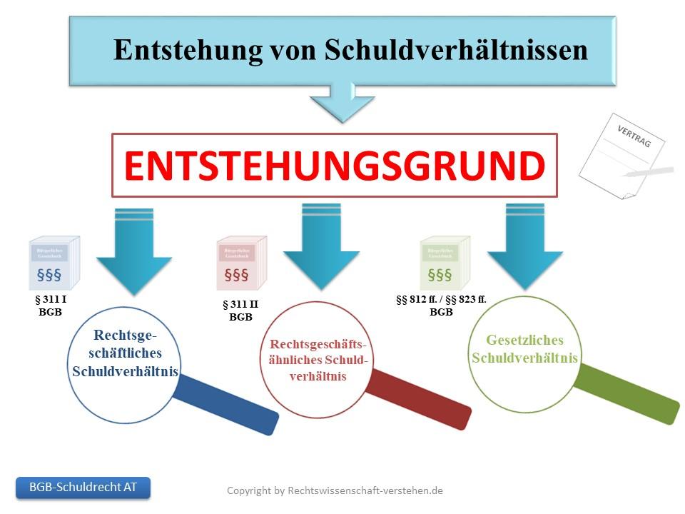 Entstehung von Schuldverhältnissen | Schuldrecht - Allgemeiner Teil