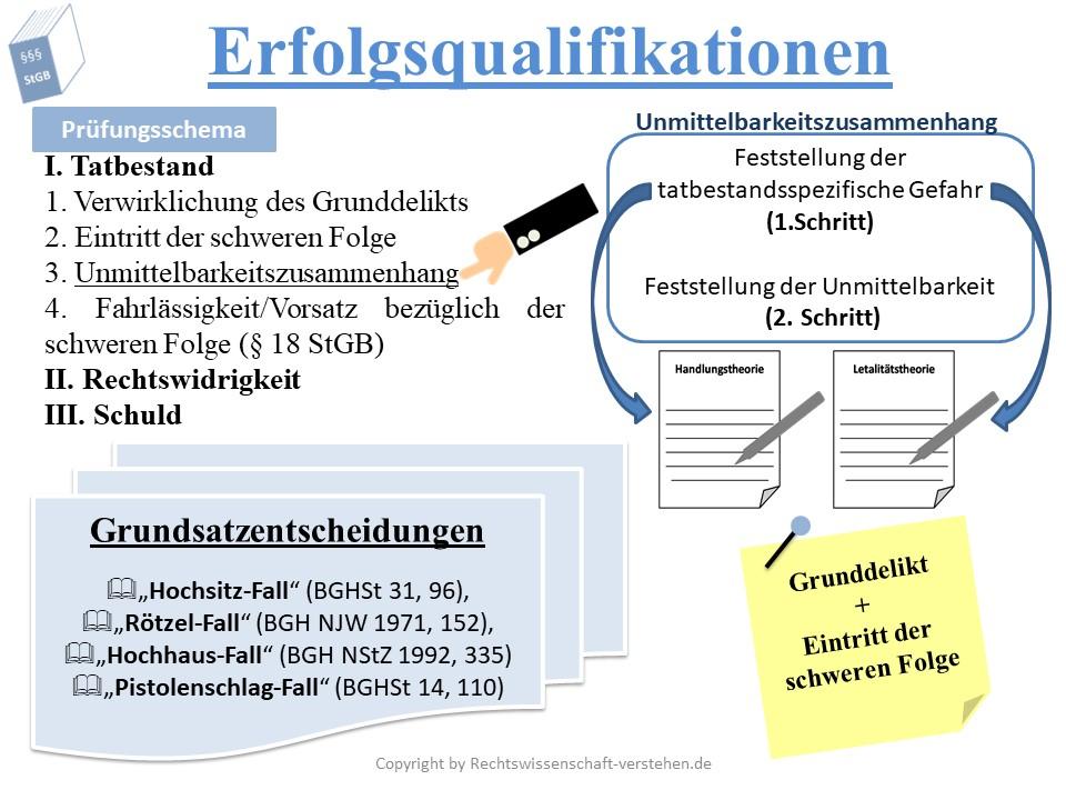 Erfolgsqualifikation Definition & Erklärung | Rechtslexikon