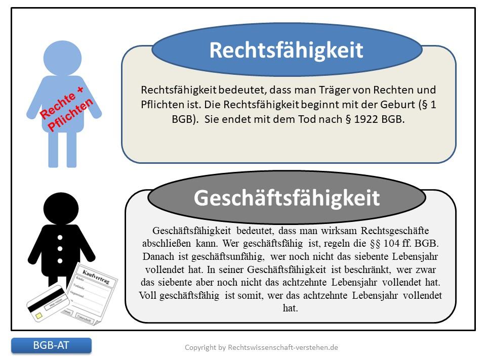 Geschäftsfähigkeit in Deutschland | Bürgerliches Gesetzbuches (BGB)