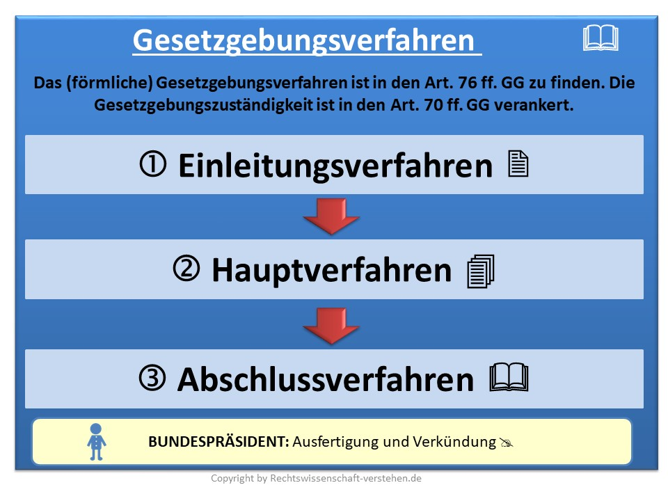 Gesetzgebungsverfahren in Deutschland | Staatsorganisationsrecht