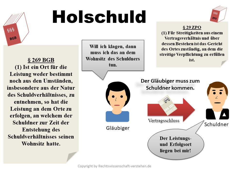 Holschuld Definition & Erklärung | Rechtslexikon