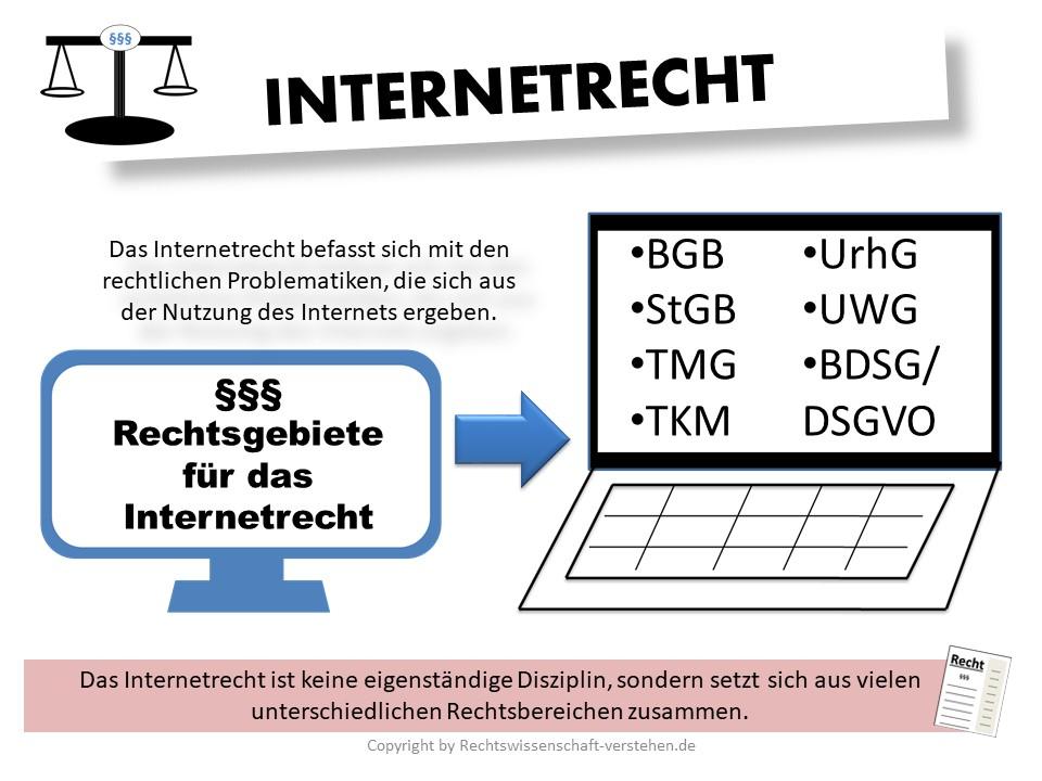 Was ist das Internetrecht? – eine kleine Einführung | Rechtswissenschaft Blog