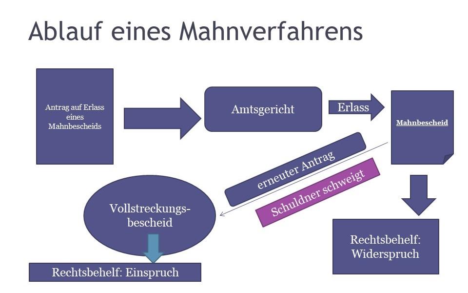 Mahnverfahren Definition Erklärung Rechtslexikon