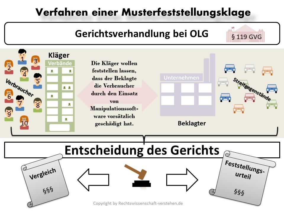 Was ist eine Musterfeststellungsklage? Rechtslage, Akteure, Vor- und Nachteile! | Rechtswissenschaft Blog