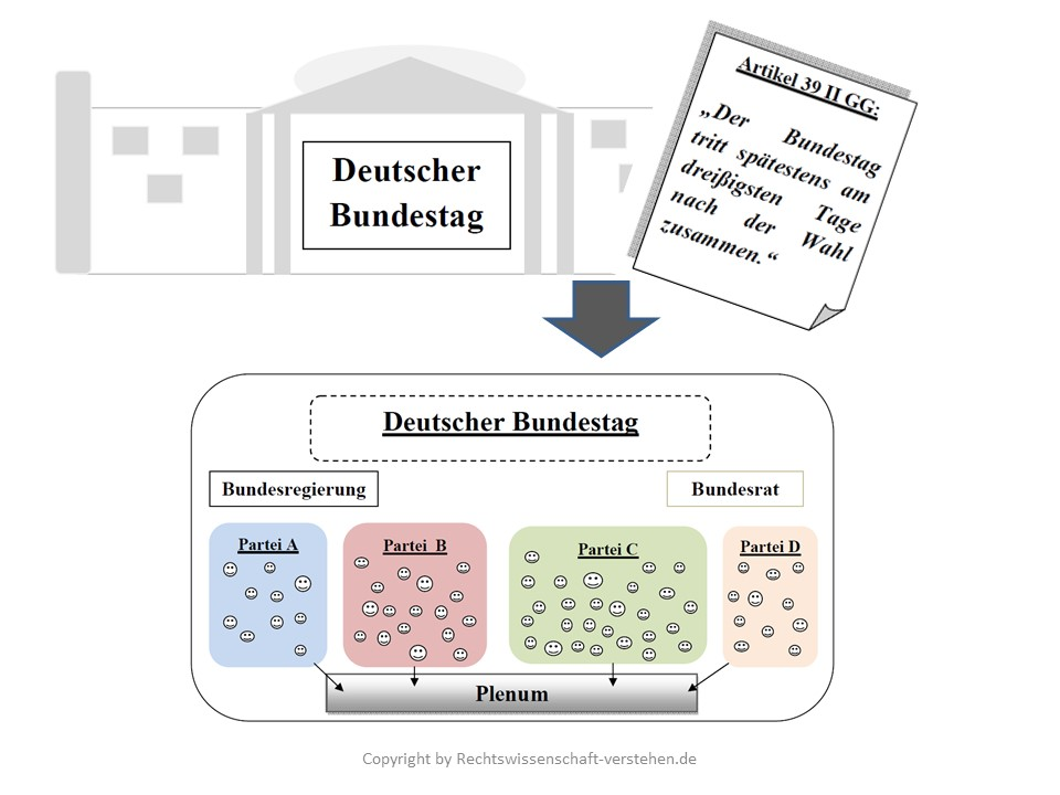 Geschäftsführende Bundesregierung Definition & Erklärung | Rechtslexikon