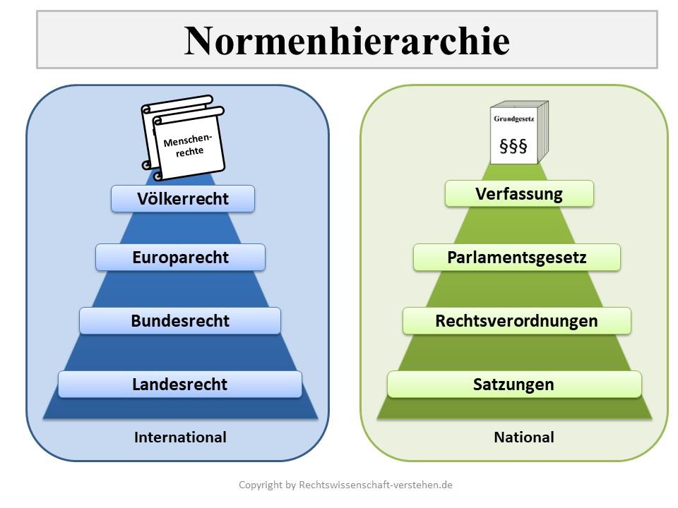 Normenhierarchie in Deutschland | Öffentliches Recht Grundlagen