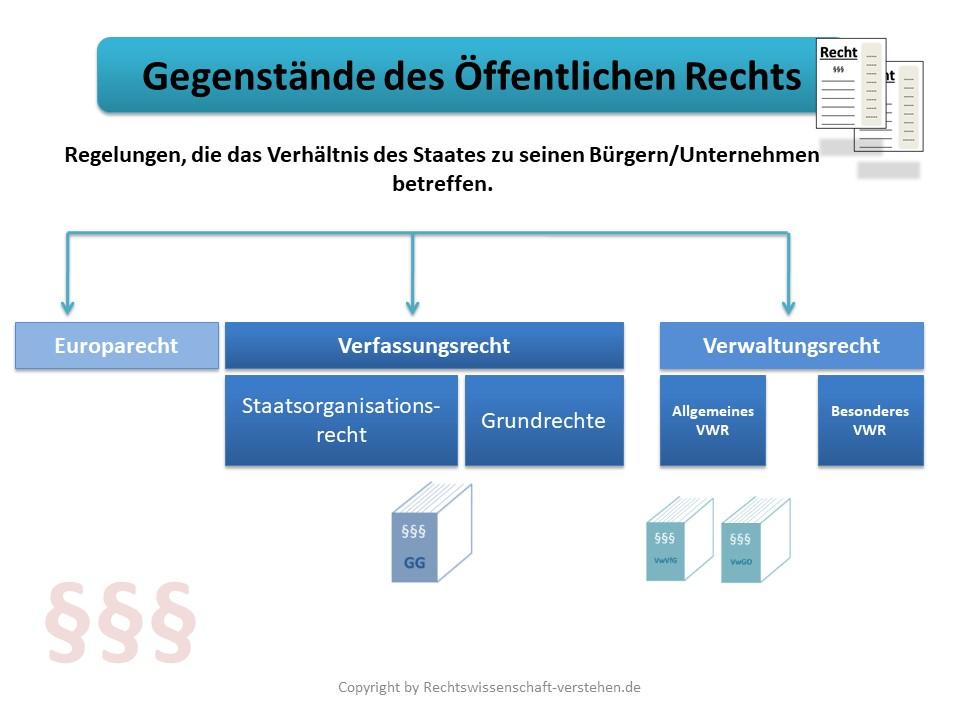 Öffentliches Recht Grundlagen | Rechtswissenschaft-verstehen.de