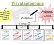 Privatautonomie