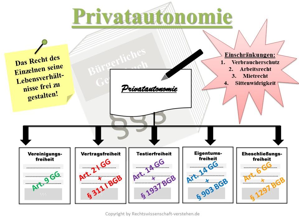 Privatautonomie Definition & Erklärung | Rechtslexikon