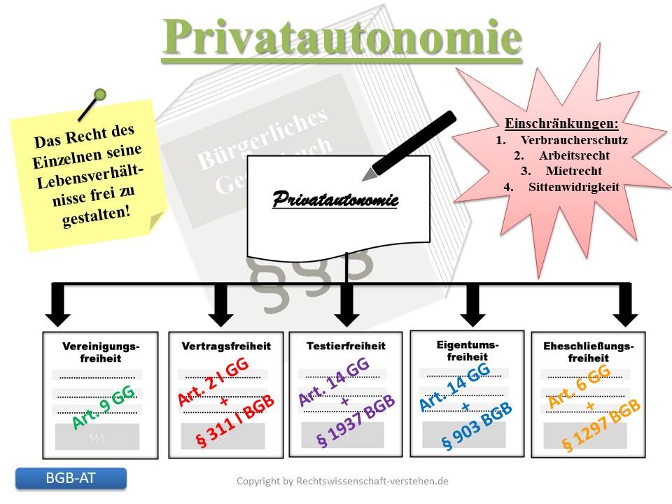 Grundsatz der Privatautonomie | Bürgerliches Gesetzbuch AT