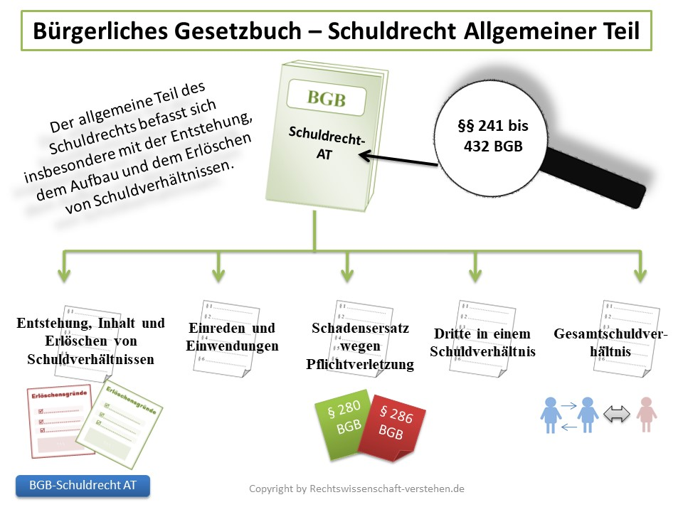 Schuldrecht - Allgemeiner Teil | Bürgerliches Gesetzbuches (BGB)