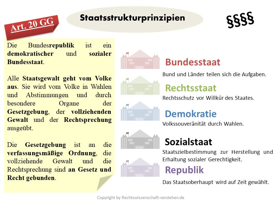 Staatsstrukturprinzipien in Deutschland | Staatsorganisationsrecht