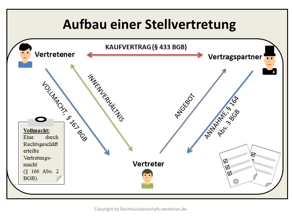 Stellvertretung Definition & Erklärung | Rechtslexikon
