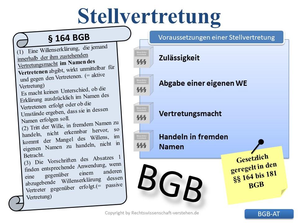Zivilrechtlichen Stellvertretung | Bürgerliches Gesetzbuches (BGB)