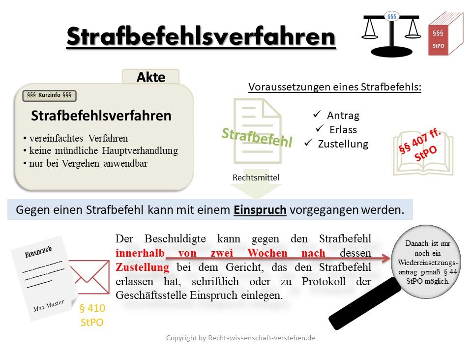 Strafbefehlsverfahren Definition & Erklärung | Rechtslexikon