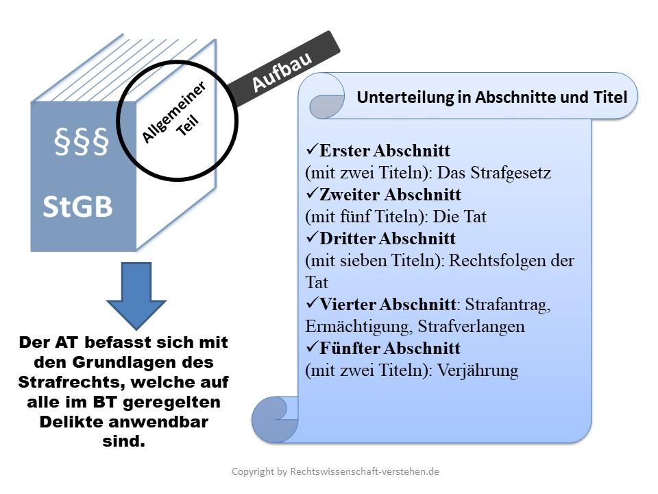 Allgemeines Strafrecht | Rechtswissenschaft-verstehen.de