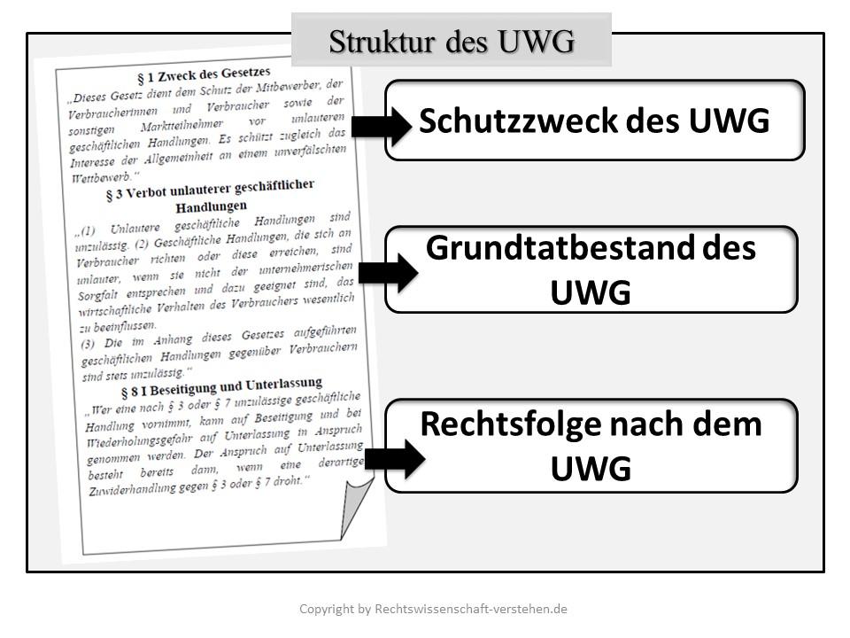Struktur des UWG | Schutzzweck des UWG