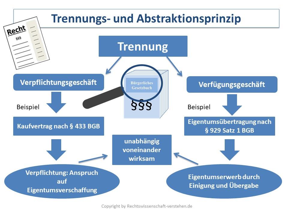 Trennungs- und Abstraktionsprinzip | Zivilrecht Grundlagen