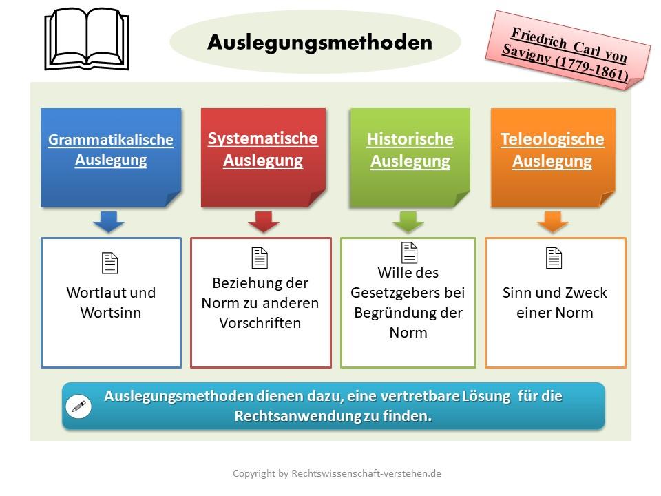 Auslegungsmethoden Definition & Erklärung | Rechtslexikon
