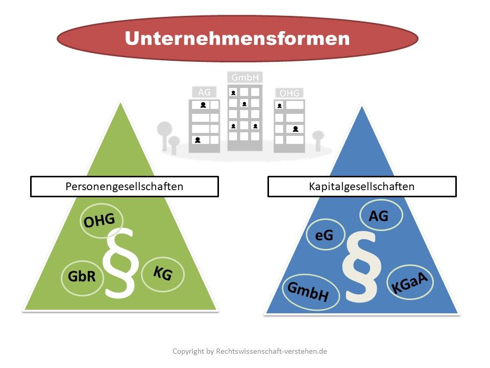 Unternehmensformen im Überblick | Wirtschaftsprivatrecht für Nichtjuristen