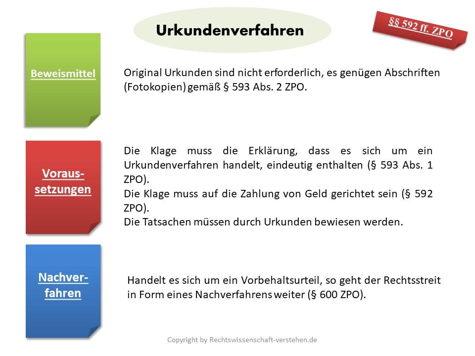 Urkundenverfahren Definition & Erklärung | Rechtslexikon