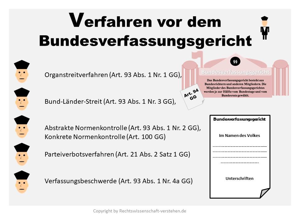 Verfahrensarten vor dem Bundesverfassungsgericht | Staatsorganisationsrecht in Deutschland