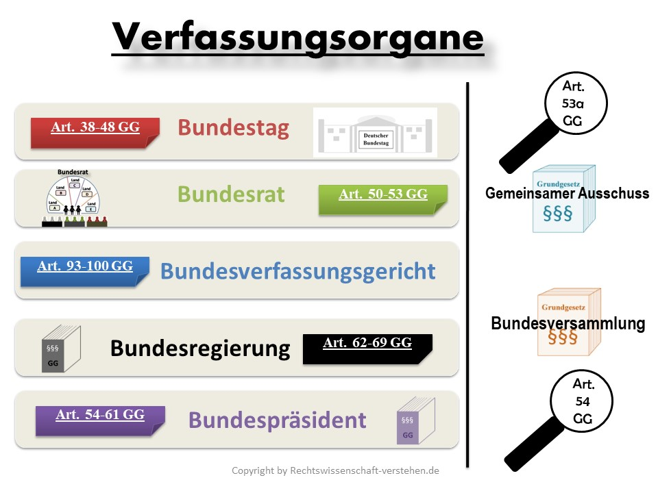 Verfassungsorgane in Deutschland | Staatsorganisationsrecht