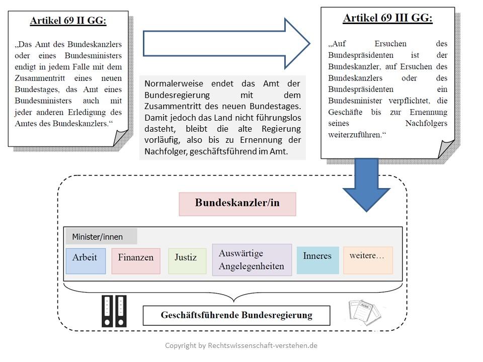 Geschäftsführende Bundesregierung Definition & Erklärung   Rechtslexikon