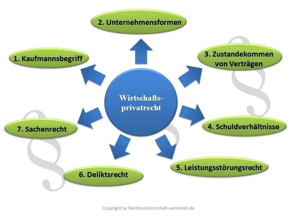 Wirtschaftsprivatrecht für Nichtjuristen | Rechtswissenschaft-verstehen.de