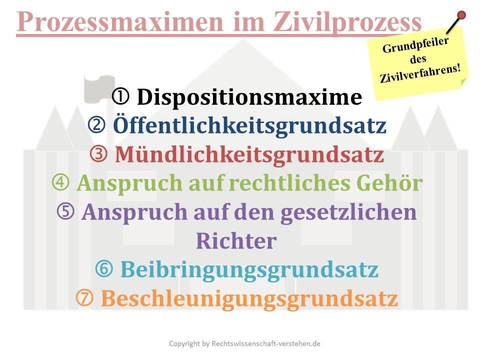 Prozessmaximen im Zivilprozess Definition & Erklärung | Rechtslexikon